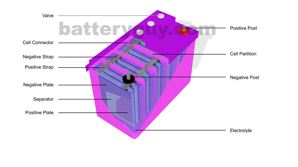 Lead cell diagram wiring what is a lead acid battery batteryguy com knowledge base lead acid battery cell diagram lead cell diagram ccuart Images