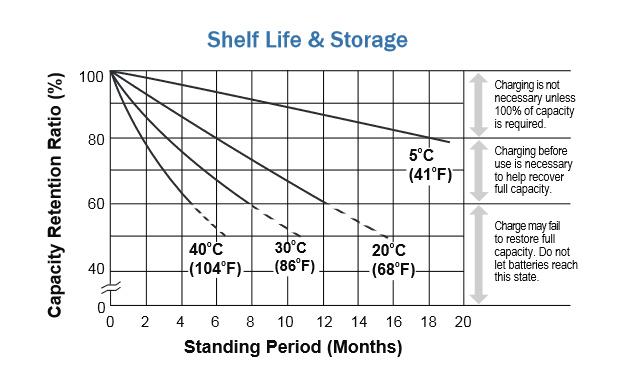 how to store lead acid batteries  u2013 batteryguy com knowledge base