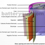 Basic Lithium Cell Battery Structure