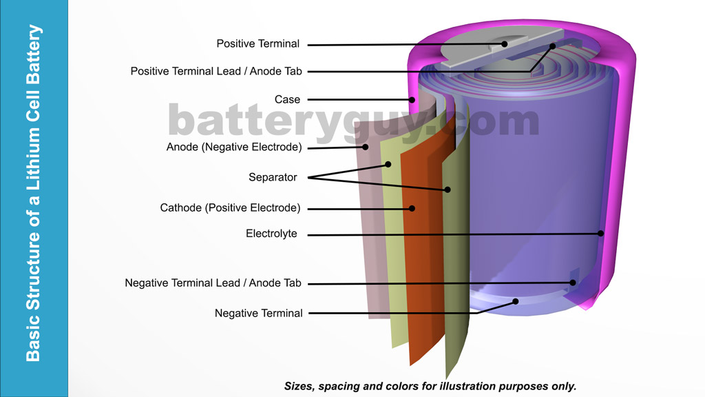 Lithium Ion Cell >> What are lithium metal batteries? – BatteryGuy.com Knowledge Base