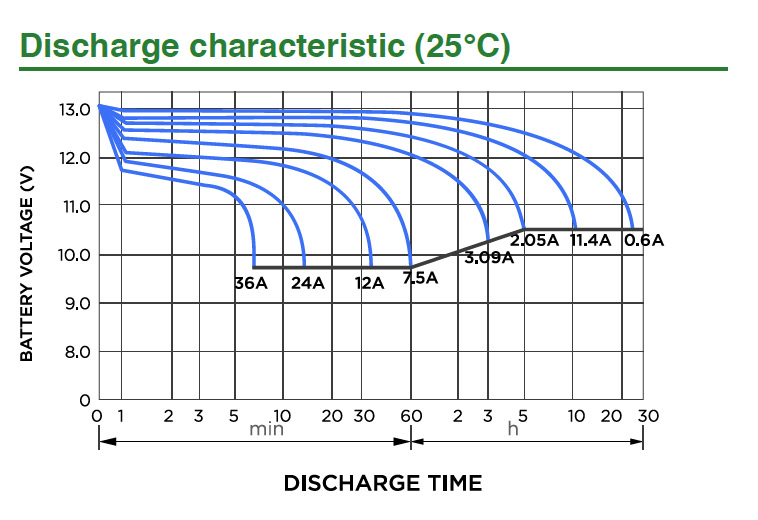 Battery Glossary – Ah, Ampere Hour or Amp Hour – BatteryGuy