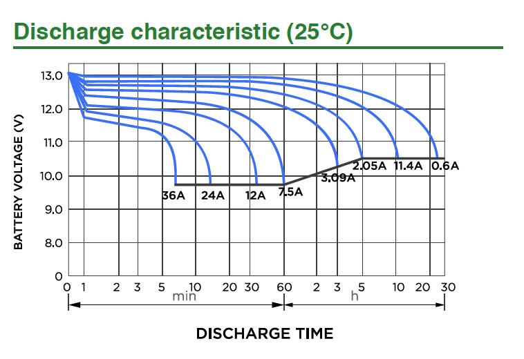 Voltage during discharge SLA Battery 12v 12ah