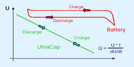 Supercapacitor versus Battery charge and discharge characteristics