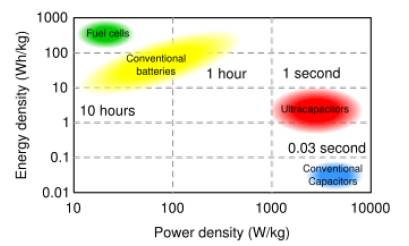 Supercapacitor Power Density and Energy Density vs other storage forms